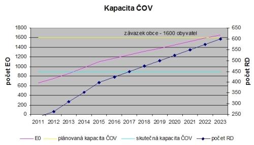 graf cov1