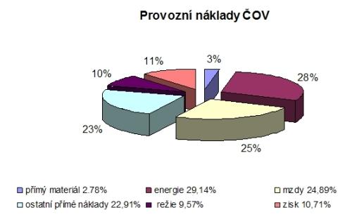 graf provozni naklady cov1