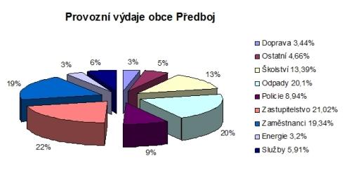 graf provozni vydaje1